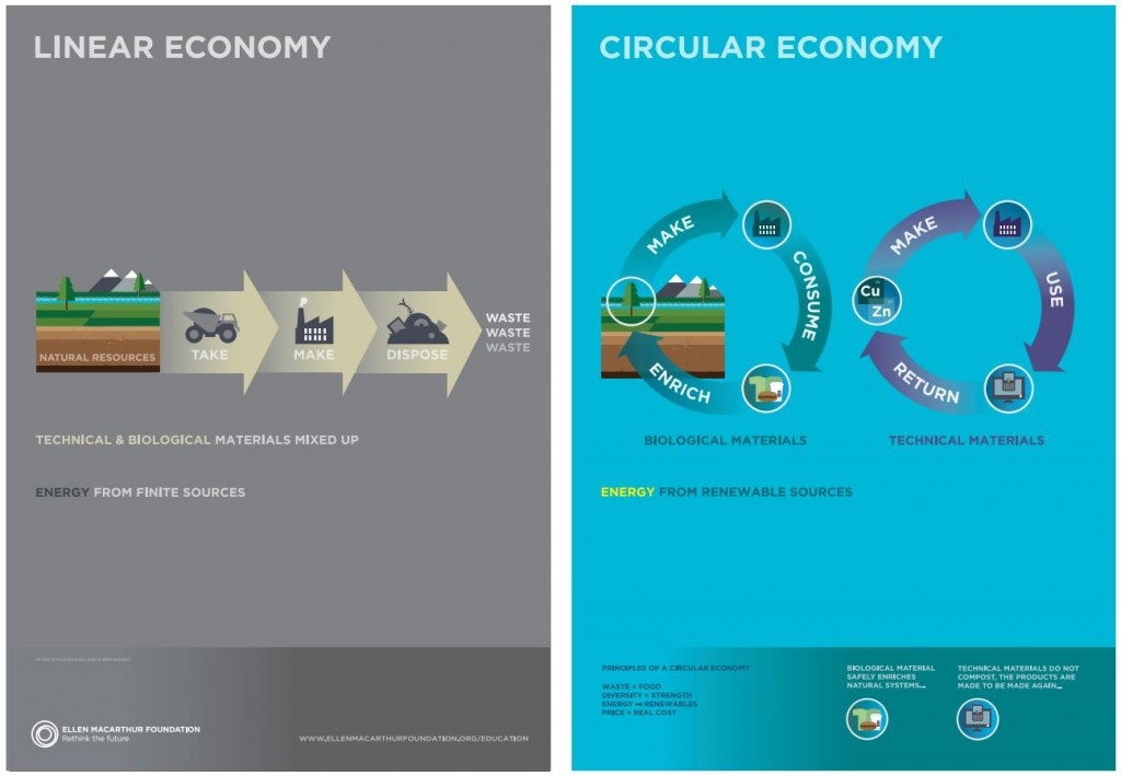 circular-economy-1024x709